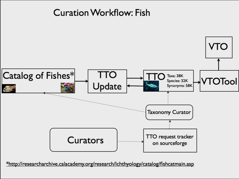File:FishWorkflow.png